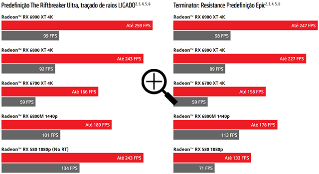 https://img.terabyteshop.com.br/archive/3106669611/Gráfico AMD.png